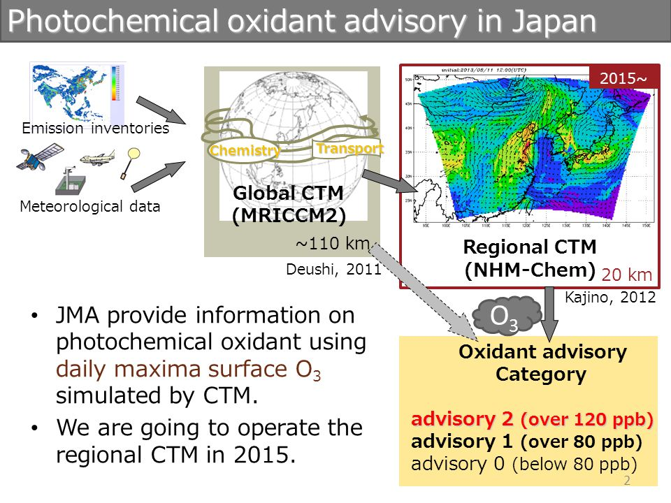 Outline 1.The regional CTM over Northeast Asia 2.Validation of the regional CTM 3.Statistical Guidance for photochemical oxidant advisories 3