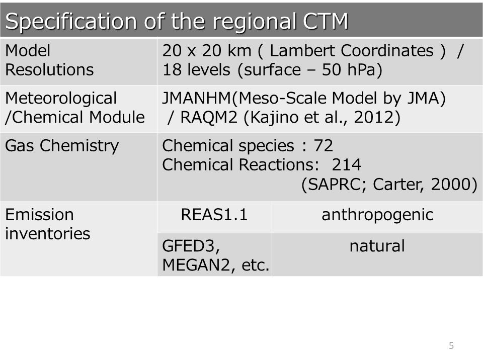 Specification of the regional CTM Model Resolutions 20 x 20 km ( Lambert Coordinates ) / 18 levels (surface – 50 hPa) Meteorological /Chemical Module JMANHM(Meso-Scale Model by JMA) / RAQM2 (Kajino et al., 2012) Gas ChemistryChemical species : 72 Chemical Reactions: 214 (SAPRC; Carter, 2000) Emission inventories REAS1.1anthropogenic GFED3, MEGAN2, etc.