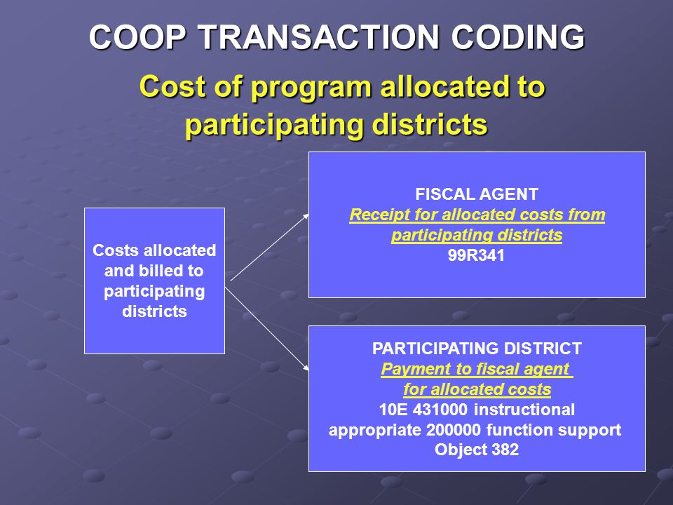 COOP TRANSACTION CODING Cost of program allocated to participating districts Costs allocated and billed to participating districts FISCAL AGENT Receipt for allocated costs from participating districts 99R341 PARTICIPATING DISTRICT Payment to fiscal agent for allocated costs 10E 431000 instructional appropriate 200000 function support Object 382