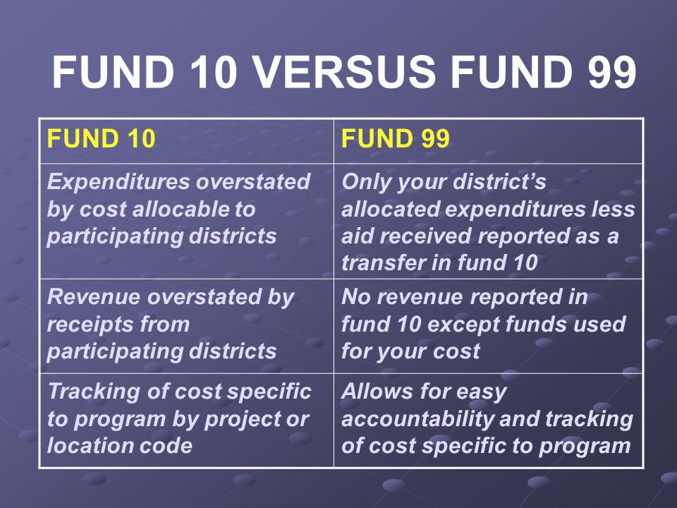 FUND 10 VERSUS FUND 99 FUND 10FUND 99 Expenditures overstated by cost allocable to participating districts Only your district's allocated expenditures less aid received reported as a transfer in fund 10 Revenue overstated by receipts from participating districts No revenue reported in fund 10 except funds used for your cost Tracking of cost specific to program by project or location code Allows for easy accountability and tracking of cost specific to program