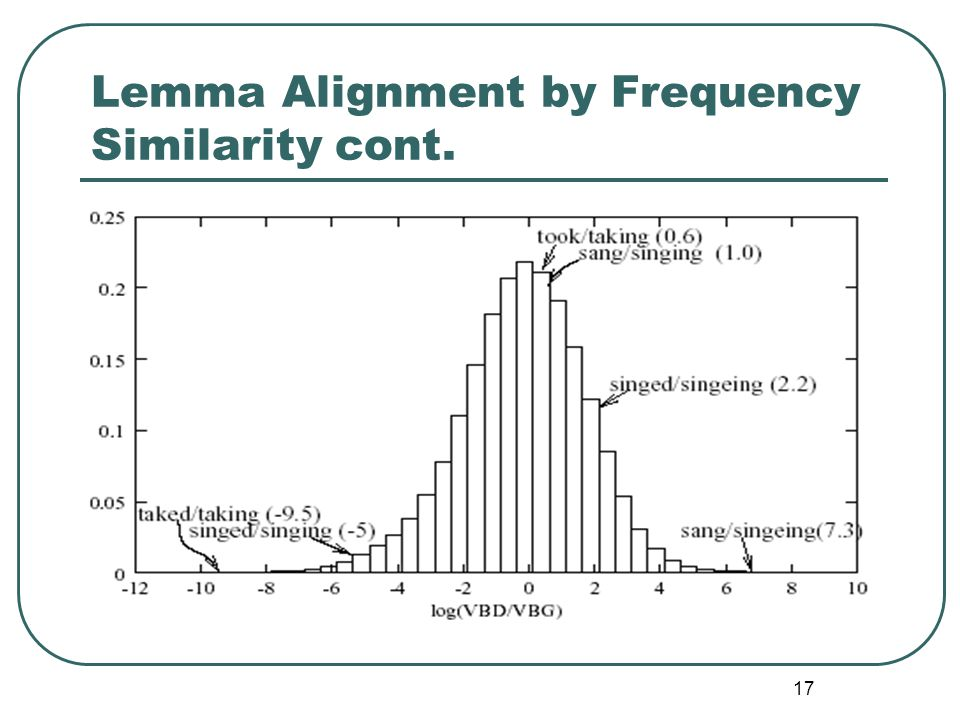 17 Lemma Alignment by Frequency Similarity cont.