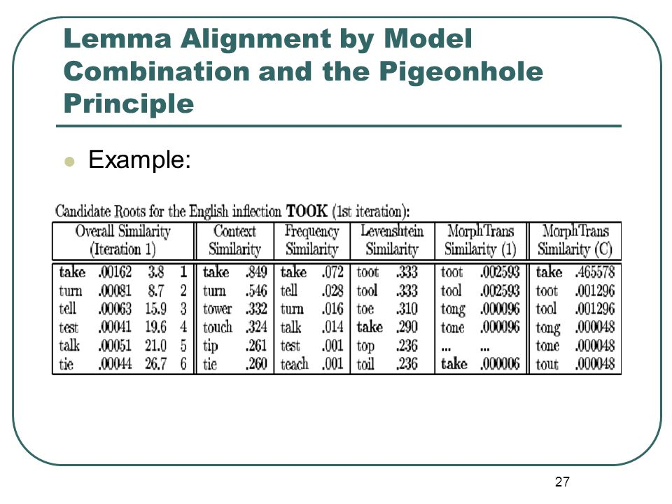 27 Lemma Alignment by Model Combination and the Pigeonhole Principle Example:
