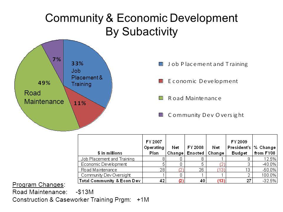 Community & Economic Development By Subactivity Program Changes: Road Maintenance: -$13M Construction & Caseworker Training Prgm: +1M Road Maintenance Job Placement & Training