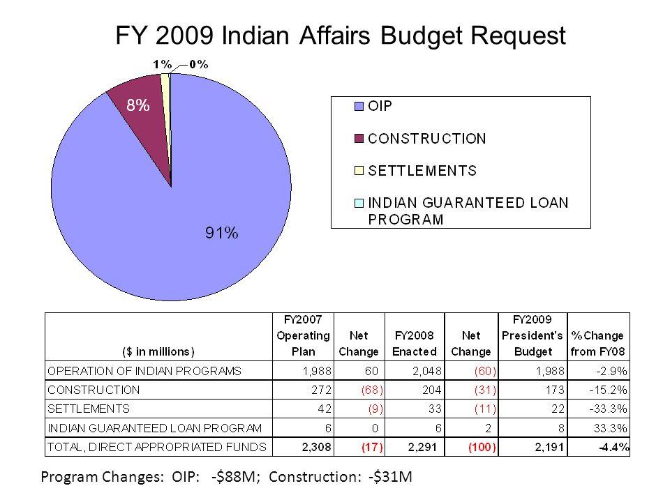FY 2009 Indian Affairs Budget Request Program Changes: OIP: -$88M; Construction: -$31M