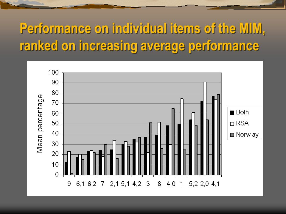 Performance on individual items of the MIM, ranked on increasing average performance