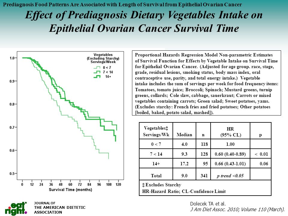 Serum Vitamin C (mg/dl) by Salad Intake Prediagnosis Food Patterns Are Associated with Length of Survival from Epithelial Ovarian Cancer Effect of Prediagnosis Dietary Yellow Vegetables Intake on Epithelial Ovarian Cancer Survival Time JOURNAL OF THE AMERICAN DIETETIC ASSOCIATION Proportional Hazards Regression Model Non-parametric Estimates of Survival Function for Effects by Yellow Vegetable Intake on Survival Time for Epithelial Ovarian Cancer.