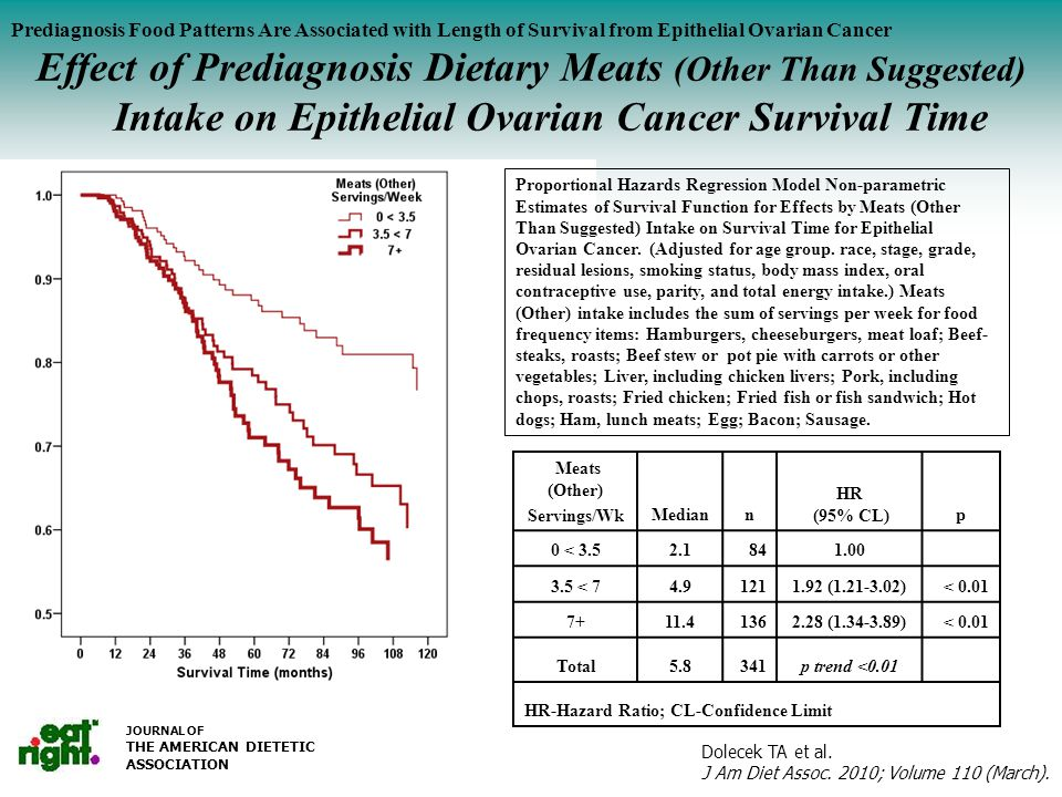 Serum Vitamin C (mg/dl) by Salad Intake Prediagnosis Food Patterns Are Associated with Length of Survival from Epithelial Ovarian Cancer Effect of Prediagnosis Dietary Meats (Other Than Suggested) Intake on Epithelial Ovarian Cancer Survival Time JOURNAL OF THE AMERICAN DIETETIC ASSOCIATION Proportional Hazards Regression Model Non-parametric Estimates of Survival Function for Effects by Meats (Other Than Suggested) Intake on Survival Time for Epithelial Ovarian Cancer.
