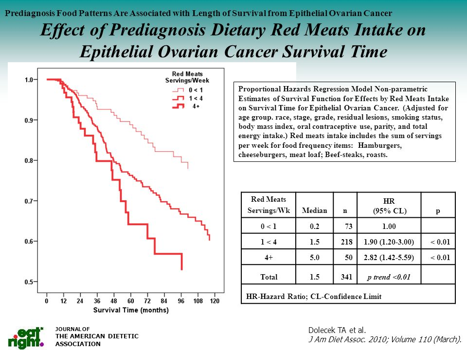Serum Vitamin C (mg/dl) by Salad Intake Prediagnosis Food Patterns Are Associated with Length of Survival from Epithelial Ovarian Cancer Effect of Prediagnosis Dietary Red Meats Intake on Epithelial Ovarian Cancer Survival Time JOURNAL OF THE AMERICAN DIETETIC ASSOCIATION Proportional Hazards Regression Model Non-parametric Estimates of Survival Function for Effects by Red Meats Intake on Survival Time for Epithelial Ovarian Cancer.