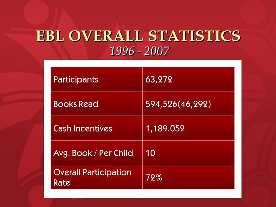 1996 - 2007 Participants63,272 Books Read594,526(46,292) Cash Incentives1,189.052 Avg.