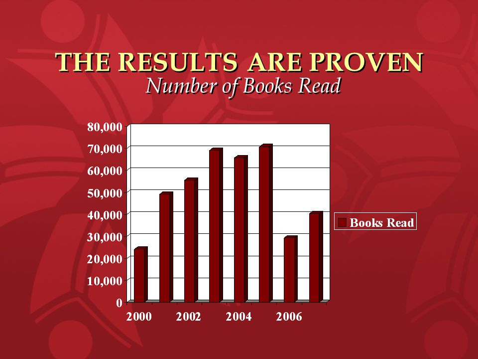THE RESULTS ARE PROVEN Number of Books Read