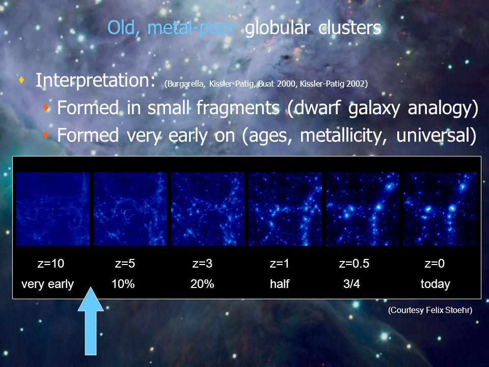 Old, metal-poor globular clusters z=0z=0.5z=1z=3z=5z=10 (Courtesy Felix Stoehr) 20%10%very earlyhalf3/4today  Interpretation: (Burgarella, Kissler-Pa