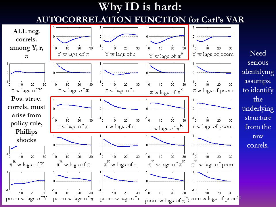 Why ID is hard: AUTOCORRELATION FUNCTION for Carl's VAR ALL neg. correls. among Y, r, π Pos. struc. correls. must arise from policy rule, Phillips sho