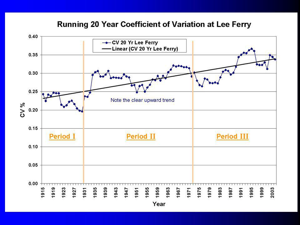 Graph 20 Year CV