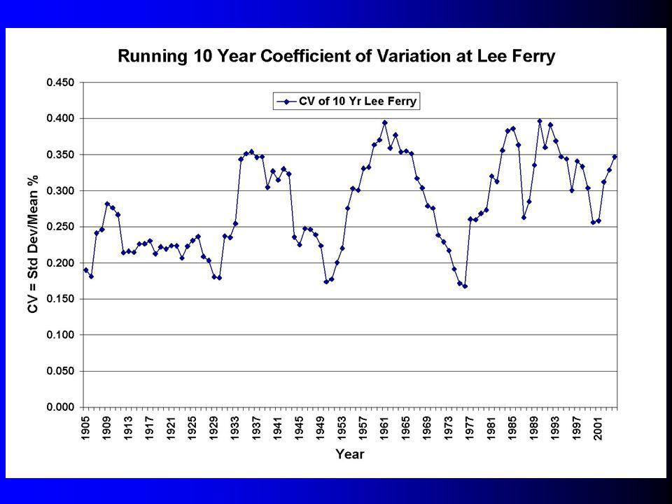 Graph 10 Year CV