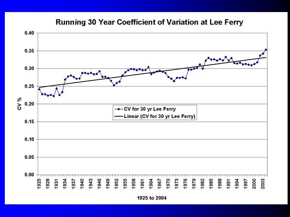 Graph 30 Year CV
