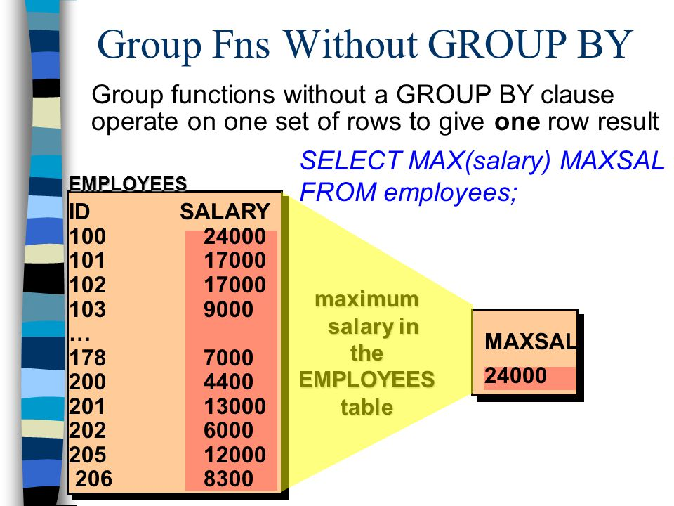 EMPLOYEES maximum salary in salary in the EMPLOYEES table ID SALARY 100 24000 101 17000 102 17000 103 9000 … 178 7000 200 4400 201 13000 202 6000 205 12000 206 8300 MAXSAL 24000 Group functions without a GROUP BY clause operate on one set of rows to give one row result Group Fns Without GROUP BY SELECT MAX(salary) MAXSAL FROM employees;