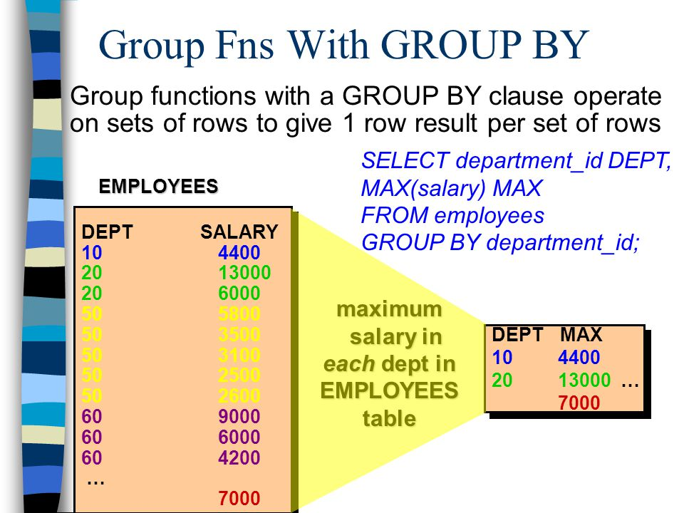 EMPLOYEES maximum salary in each dept in salary in each dept in EMPLOYEES table DEPT SALARY 10 4400 2013000 20 6000 505800 50 3500 50 3100 50 2500 50 2600 609000 606000 604200 … 7000 DEPT MAX 10 4400 20 13000 … 7000 Group functions with a GROUP BY clause operate on sets of rows to give 1 row result per set of rows Group Fns With GROUP BY SELECT department_id DEPT, MAX(salary) MAX FROM employees GROUP BY department_id;