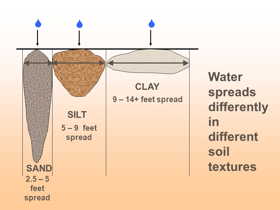 Water spreads differently in different soil textures 2.5 – 5 feet spread 5 – 9 feet spread 9 – 14+ feet spread    CLAY SILT SAND