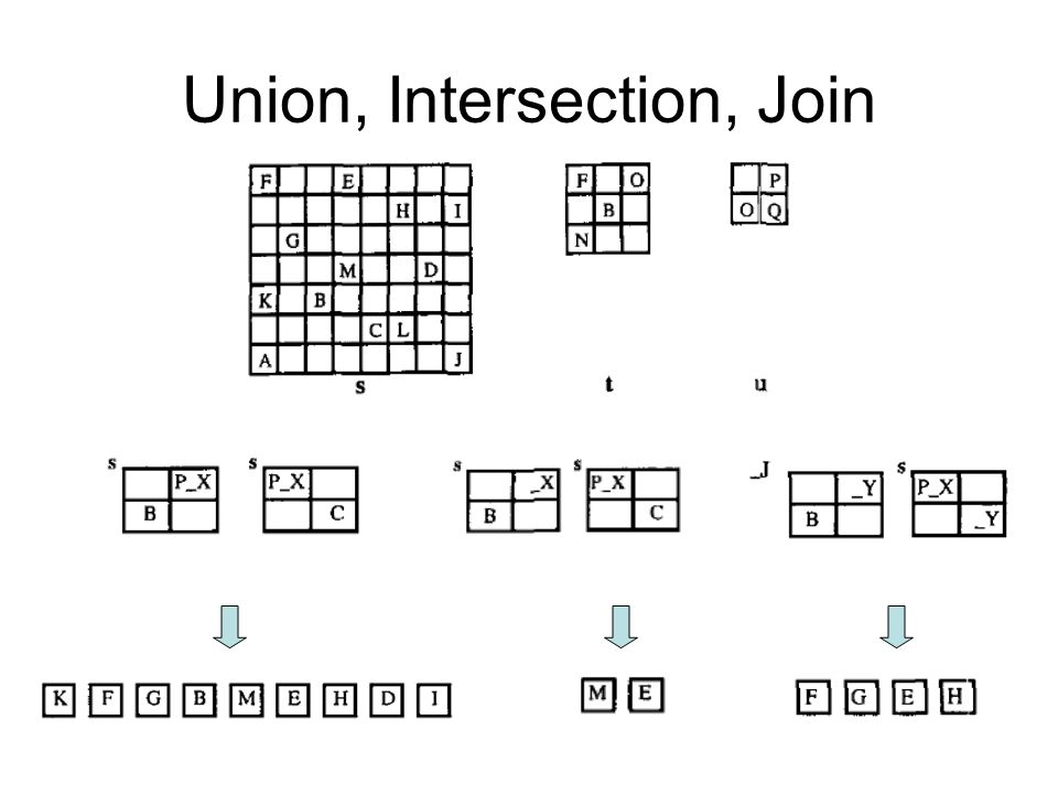 Union, Intersection, Join
