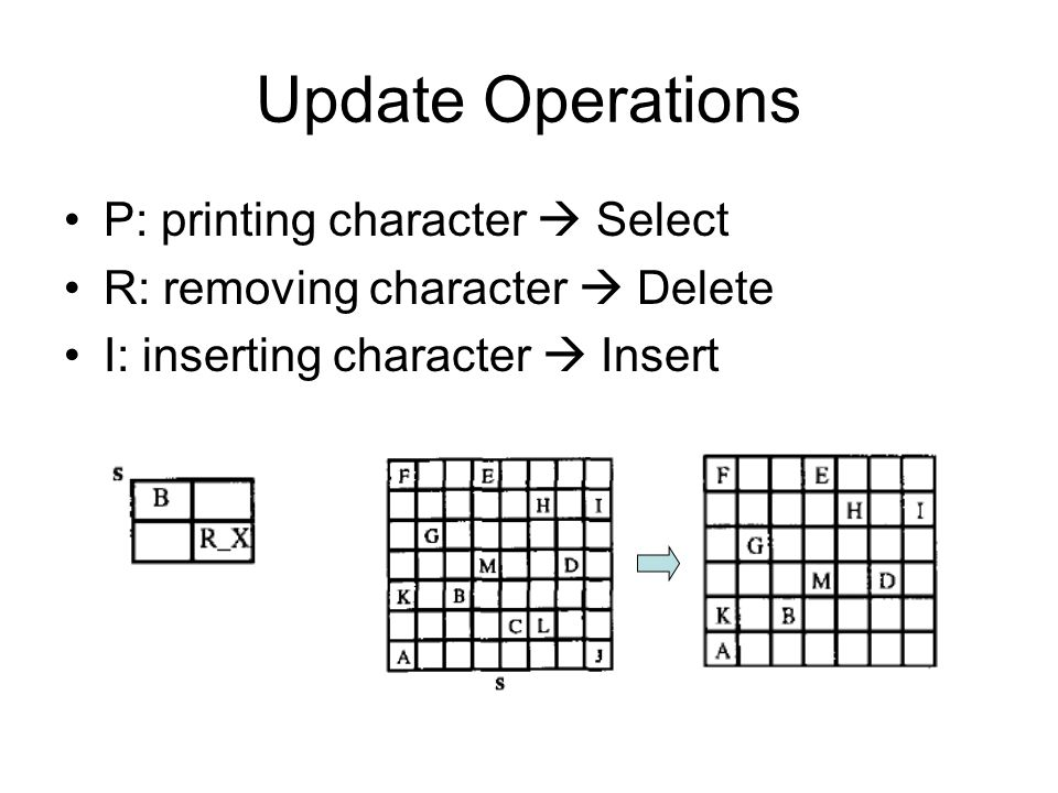 Update Operations P: printing character  Select R: removing character  Delete I: inserting character  Insert