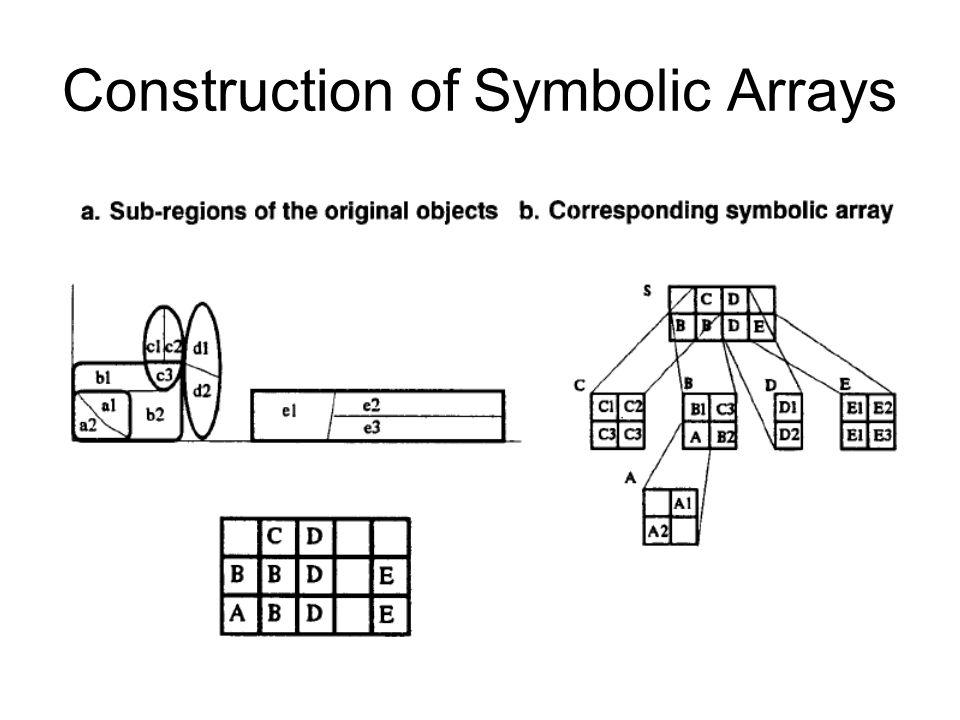 Construction of Symbolic Arrays