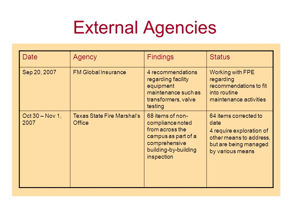 External Agencies DateAgencyFindingsStatus Sep 20, 2007FM Global Insurance4 recommendations regarding facility equipment maintenance such as transformers, valve testing Working with FPE regarding recommendations to fit into routine maintenance activities Oct 30 – Nov 1, 2007 Texas State Fire Marshal's Office 68 items of non- compliance noted from across the campus as part of a comprehensive building-by-building inspection 64 items corrected to date 4 require exploration of other means to address, but are being managed by various means