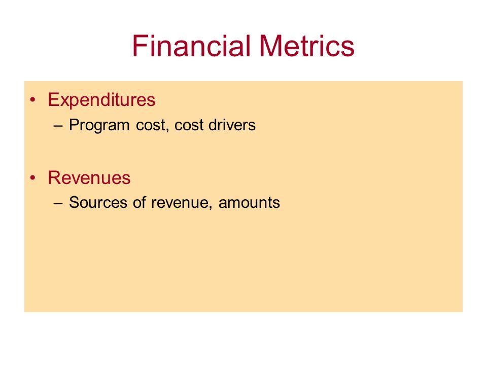 Financial Metrics Expenditures –Program cost, cost drivers Revenues –Sources of revenue, amounts