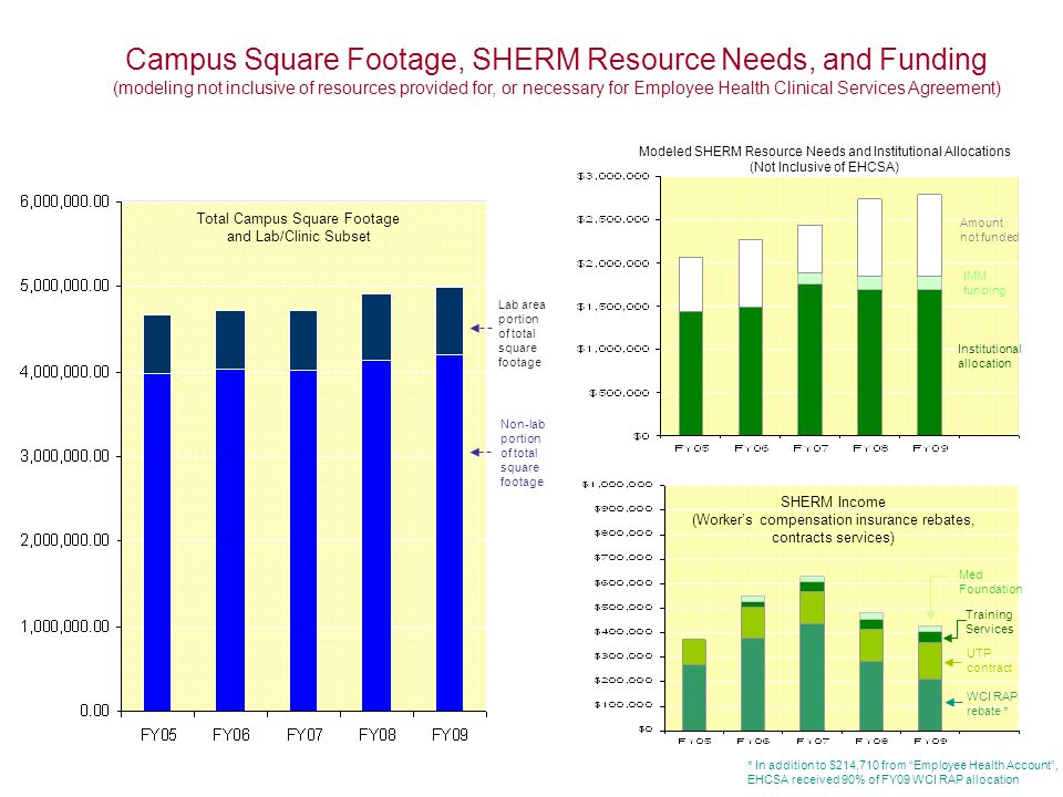 Campus Square Footage, SHERM Resource Needs, and Funding (modeling not inclusive of resources provided for, or necessary for Employee Health Clinical Services Agreement) Total Campus Square Footage and Lab/Clinic Subset Modeled SHERM Resource Needs and Institutional Allocations (Not Inclusive of EHCSA) SHERM Income (Worker's compensation insurance rebates, contracts services) Lab area portion of total square footage Non-lab portion of total square footage Institutional allocation Amount not funded WCI RAP rebate * UTP contract IMM funding Med Foundation Training Services * In addition to $214,710 from Employee Health Account , EHCSA received 90% of FY09 WCI RAP allocation