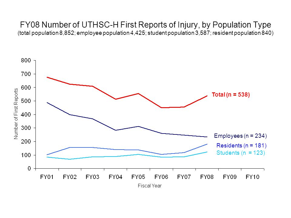 FY08 Number of UTHSC-H First Reports of Injury, by Population Type (total population 8,852; employee population 4,425; student population 3,587; resident population 840) Total (n = 538) Employees (n = 234) Residents (n = 181) Students (n = 123)