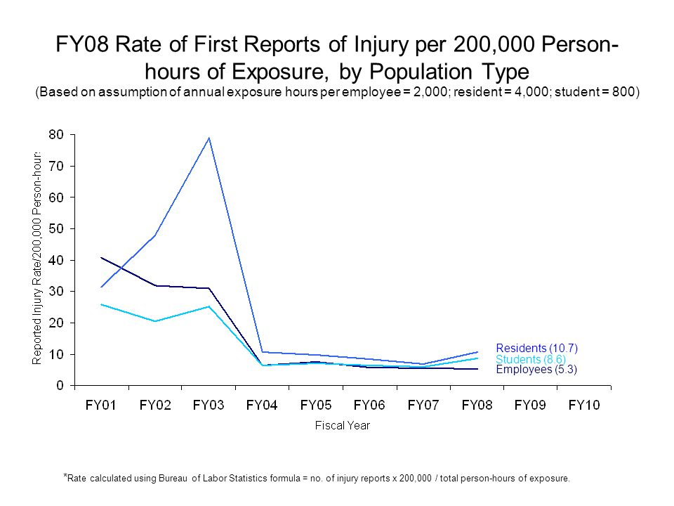 FY08 Rate of First Reports of Injury per 200,000 Person- hours of Exposure, by Population Type (Based on assumption of annual exposure hours per employee = 2,000; resident = 4,000; student = 800) Employees (5.3) Residents (10.7) Students (8.6) * Rate calculated using Bureau of Labor Statistics formula = no.