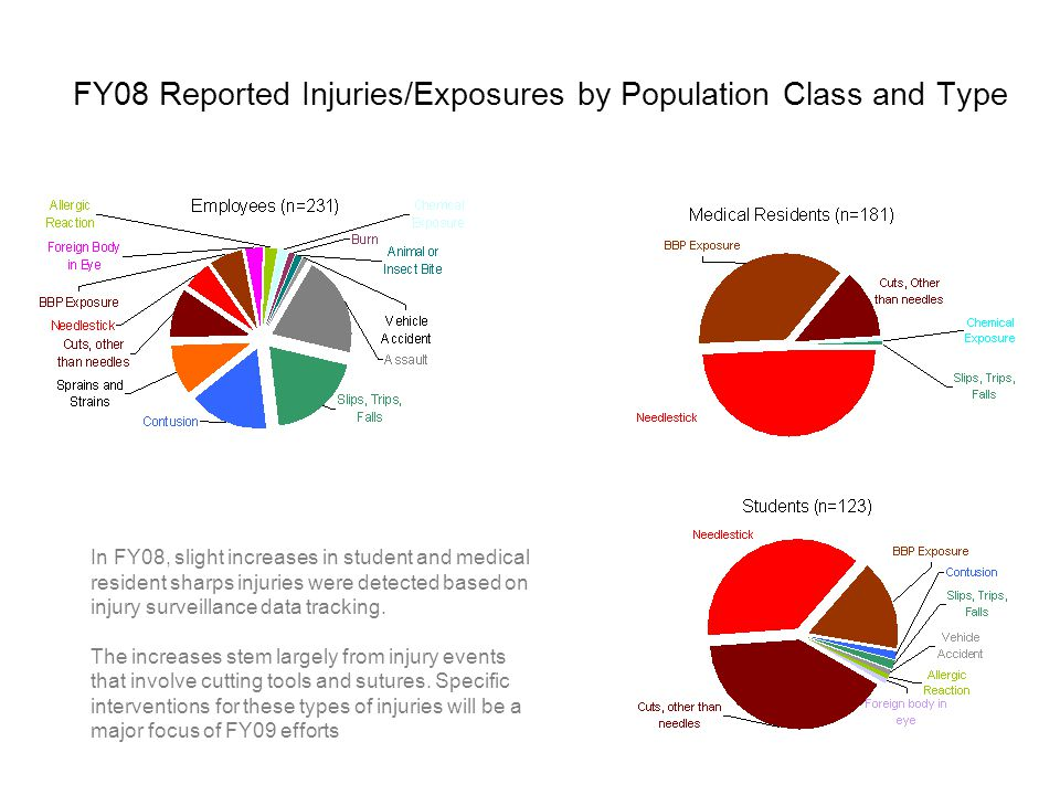 FY08 Reported Injuries/Exposures by Population Class and Type In FY08, slight increases in student and medical resident sharps injuries were detected based on injury surveillance data tracking.