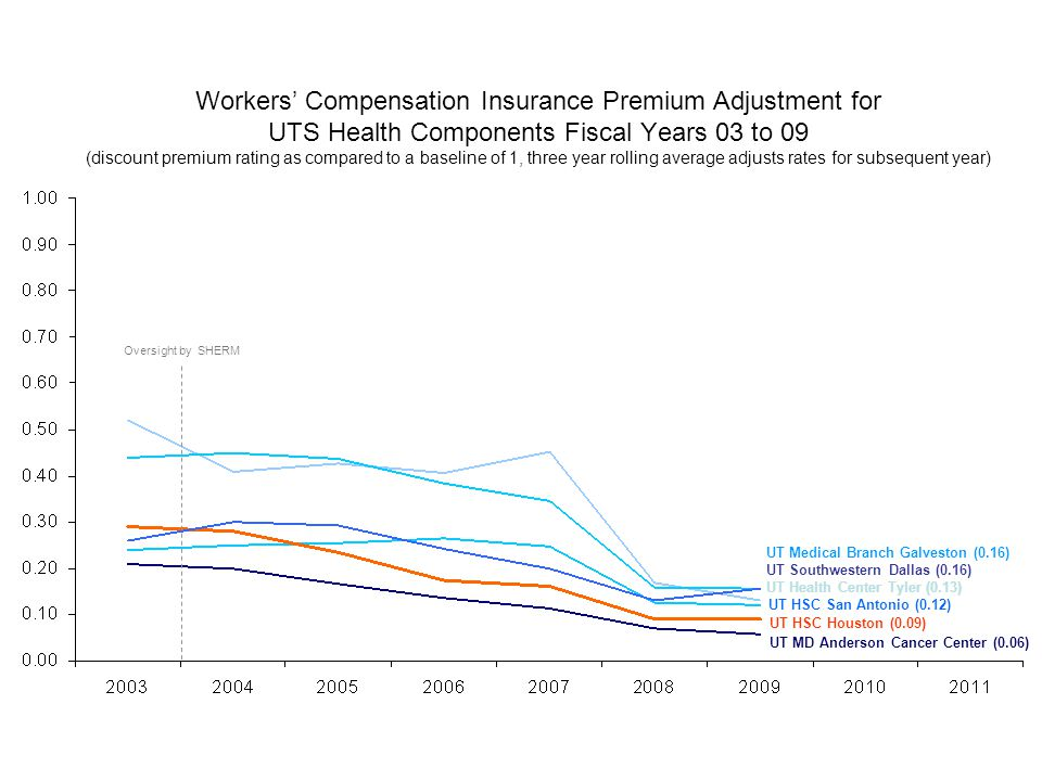 Workers' Compensation Insurance Premium Adjustment for UTS Health Components Fiscal Years 03 to 09 (discount premium rating as compared to a baseline of 1, three year rolling average adjusts rates for subsequent year) UT Health Center Tyler (0.13) UT Medical Branch Galveston (0.16) UT HSC San Antonio (0.12) UT Southwestern Dallas (0.16) UT HSC Houston (0.09) UT MD Anderson Cancer Center (0.06) Oversight by SHERM