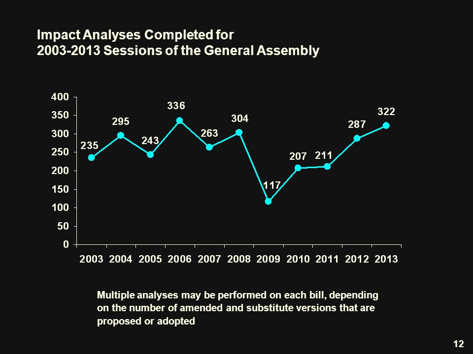 Impact Analyses Completed for 2003-2013 Sessions of the General Assembly 12 Multiple analyses may be performed on each bill, depending on the number of amended and substitute versions that are proposed or adopted