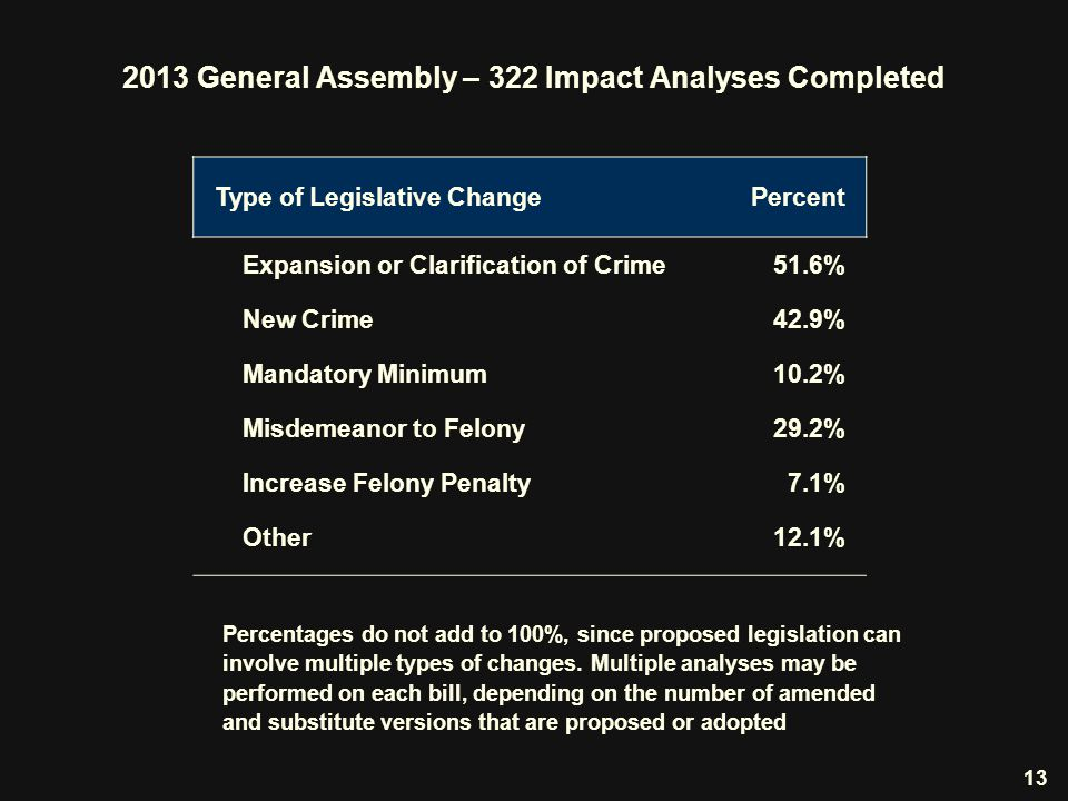 Percentages do not add to 100%, since proposed legislation can involve multiple types of changes.