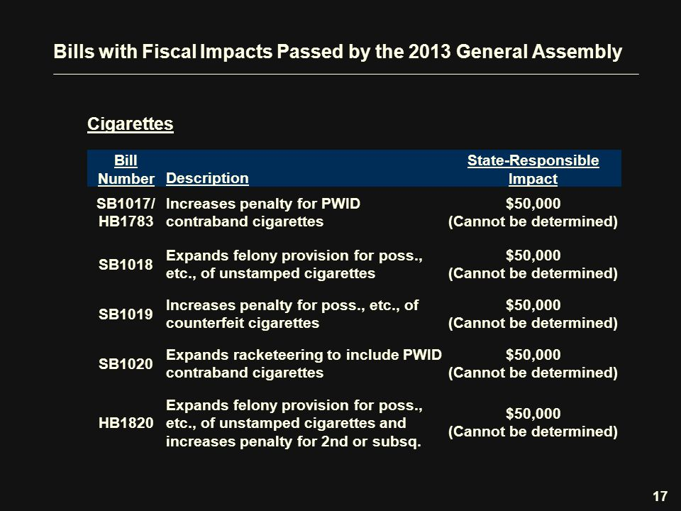 Bills with Fiscal Impacts Passed by the 2013 General Assembly Cigarettes 17 Bill NumberDescription State-Responsible Impact SB1017/ HB1783 Increases penalty for PWID contraband cigarettes $50,000 (Cannot be determined) SB1018 Expands felony provision for poss., etc., of unstamped cigarettes $50,000 (Cannot be determined) SB1019 Increases penalty for poss., etc., of counterfeit cigarettes $50,000 (Cannot be determined) SB1020 Expands racketeering to include PWID contraband cigarettes $50,000 (Cannot be determined) HB1820 Expands felony provision for poss., etc., of unstamped cigarettes and increases penalty for 2nd or subsq.