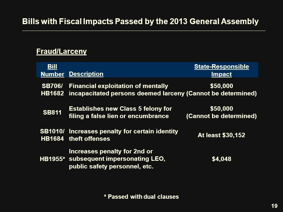 Bills with Fiscal Impacts Passed by the 2013 General Assembly Fraud/Larceny 19 Bill Number Description State-Responsible Impact SB706/ HB1682 Financial exploitation of mentally incapacitated persons deemed larceny $50,000 (Cannot be determined) SB811 Establishes new Class 5 felony for filing a false lien or encumbrance $50,000 (Cannot be determined) SB1010/ HB1684 Increases penalty for certain identity theft offenses At least $30,152 HB1955* Increases penalty for 2nd or subsequent impersonating LEO, public safety personnel, etc.
