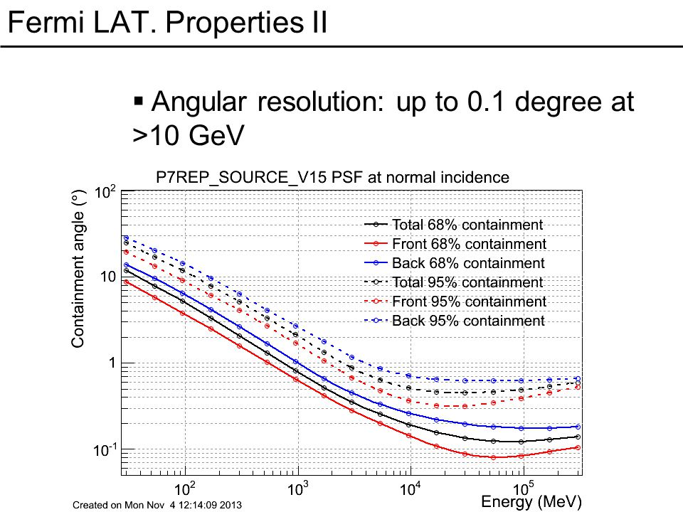 Fermi LAT. Properties II  Angular resolution: up to 0.1 degree at >10 GeV