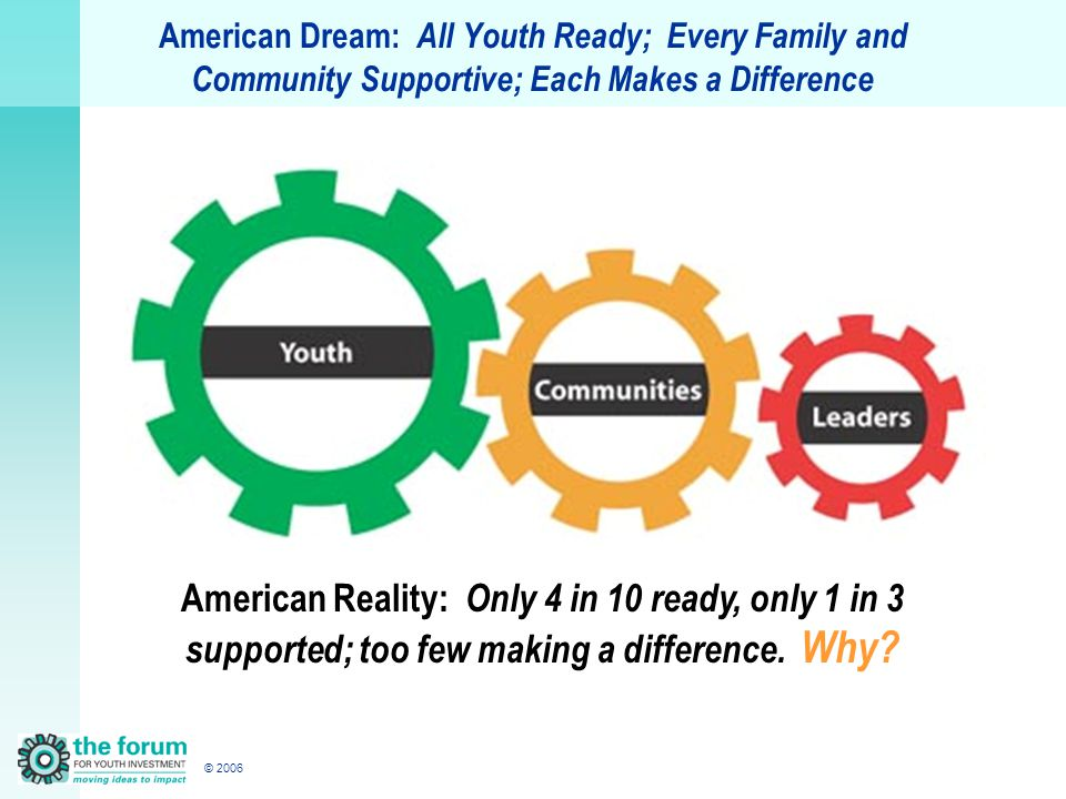© 2006 American Dream: All Youth Ready; Every Family and Community Supportive; Each Makes a Difference American Reality: Only 4 in 10 ready, only 1 in 3 supported; too few making a difference.