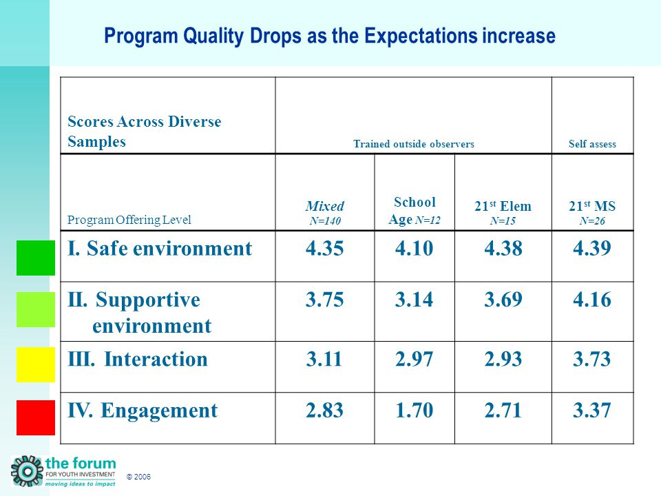 © 2006 Program Quality Drops as the Expectations increase Scores Across Diverse Samples Trained outside observersSelf assess Program Offering Level Mixed N=140 School Age N=12 21 st Elem N=15 21 st MS N=26 I.