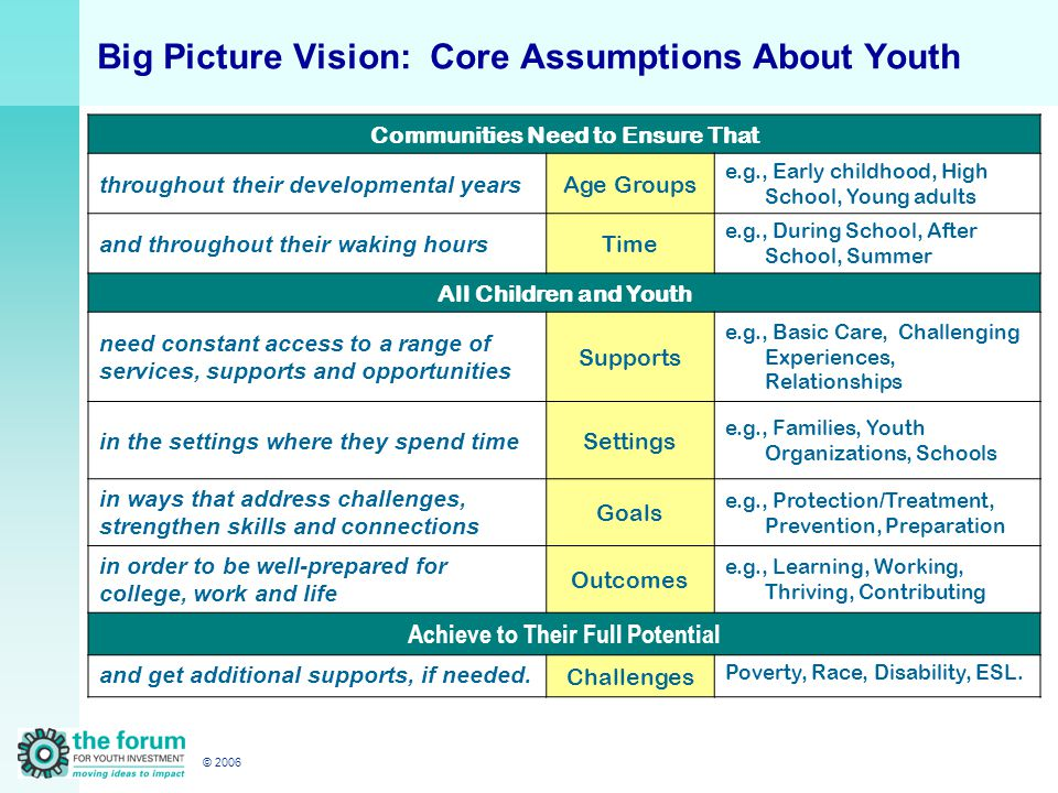 © 2006 Big Picture Vision: Core Assumptions About Youth Communities Need to Ensure That throughout their developmental years Age Groups e.g., Early childhood, High School, Young adults and throughout their waking hours Time e.g., During School, After School, Summer All Children and Youth need constant access to a range of services, supports and opportunities Supports e.g., Basic Care, Challenging Experiences, Relationships in the settings where they spend time Settings e.g., Families, Youth Organizations, Schools in ways that address challenges, strengthen skills and connections Goals e.g., Protection/Treatment, Prevention, Preparation in order to be well-prepared for college, work and life Outcomes e.g., Learning, Working, Thriving, Contributing Achieve to Their Full Potential and get additional supports, if needed.