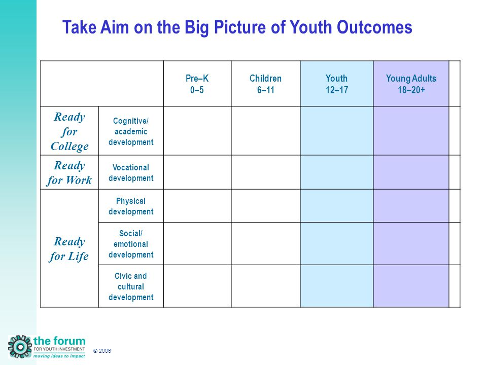 © 2006 Pre–K 0–5 Children 6–11 Youth 12–17 Young Adults 18–20+ Ready for College Cognitive/ academic development Ready for Work Vocational development Ready for Life Physical development Social/ emotional development Civic and cultural development Take Aim on the Big Picture of Youth Outcomes