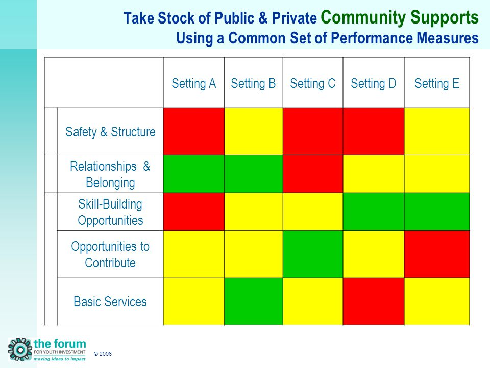 © 2006 Take Stock of Public & Private Community Supports Using a Common Set of Performance Measures Setting ASetting BSetting CSetting DSetting E Safety & Structure Relationships & Belonging Skill-Building Opportunities Opportunities to Contribute Basic Services