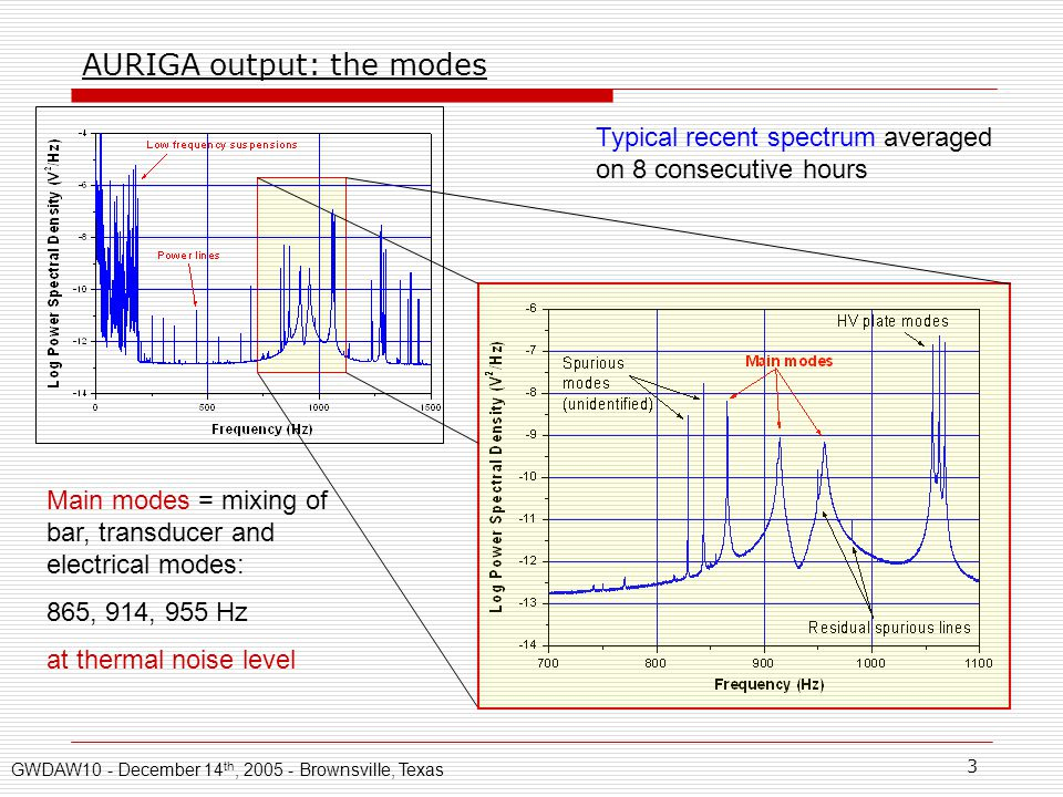 3 AURIGA output: the modes Typical recent spectrum averaged on 8 consecutive hours Main modes = mixing of bar, transducer and electrical modes: 865, 914, 955 Hz at thermal noise level GWDAW10 - December 14 th, 2005 - Brownsville, Texas