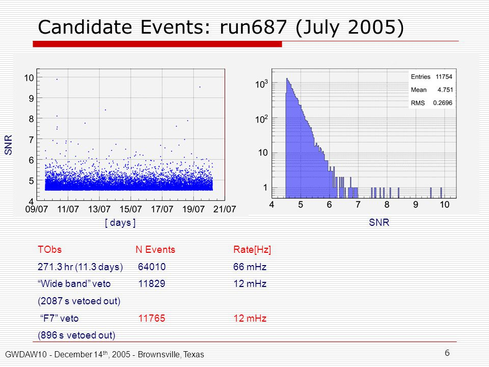 6 Candidate Events: run687 (July 2005) [ days ] SNR TObsN EventsRate[Hz] 271.3 hr (11.3 days) 6401066 mHz Wide band veto 11829 12 mHz (2087 s vetoed out) F7 veto 11765 12 mHz (896 s vetoed out) GWDAW10 - December 14 th, 2005 - Brownsville, Texas