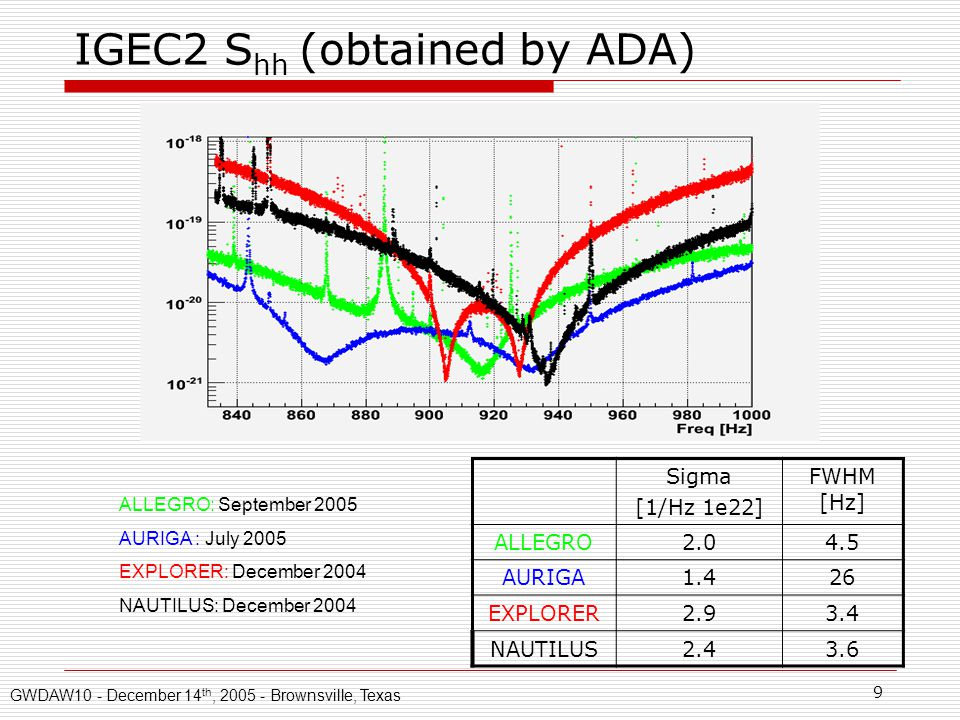 9 IGEC2 S hh (obtained by ADA) ALLEGRO: September 2005 AURIGA : July 2005 EXPLORER: December 2004 NAUTILUS: December 2004 Sigma [1/Hz 1e22] FWHM [Hz] ALLEGRO2.04.5 AURIGA1.426 EXPLORER2.93.4 NAUTILUS2.43.6 GWDAW10 - December 14 th, 2005 - Brownsville, Texas