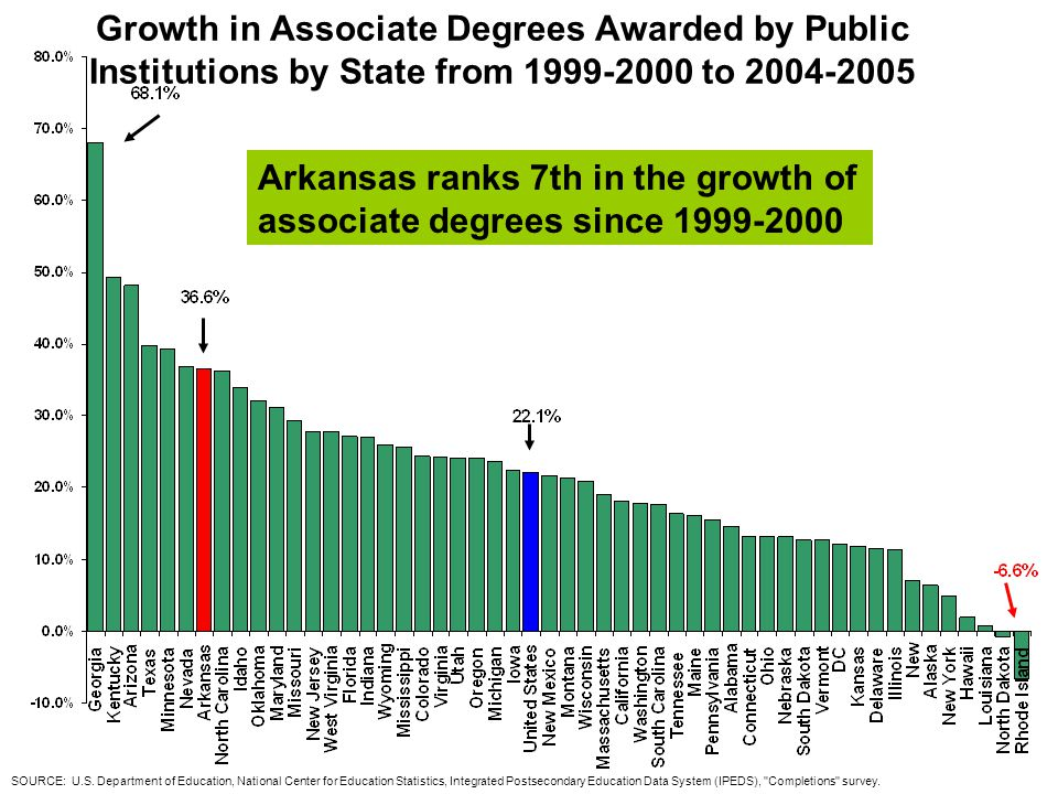Growth in Associate Degrees Awarded by Public Institutions by State from 1999-2000 to 2004-2005 SOURCE: U.S.