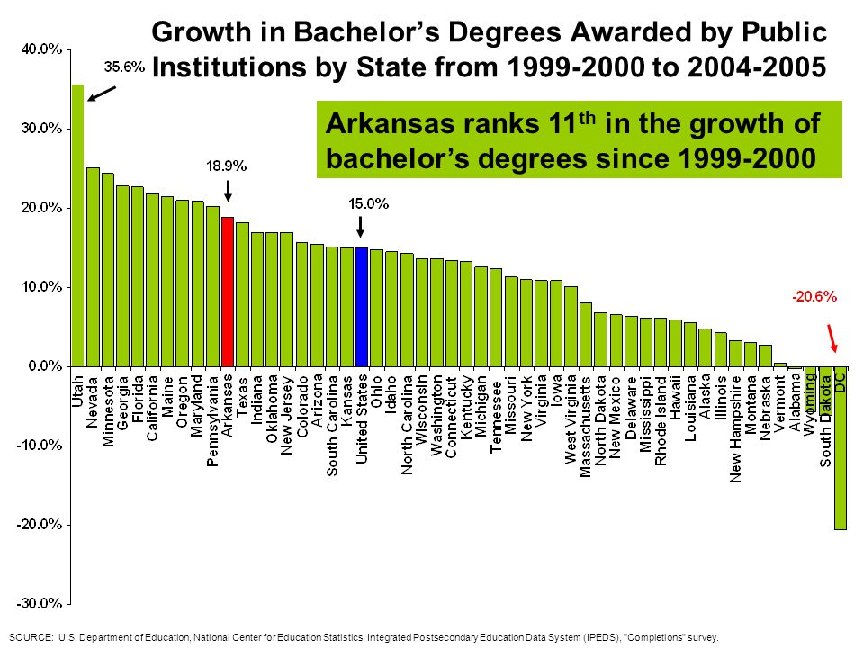 Growth in Bachelor's Degrees Awarded by Public Institutions by State from 1999-2000 to 2004-2005 SOURCE: U.S.