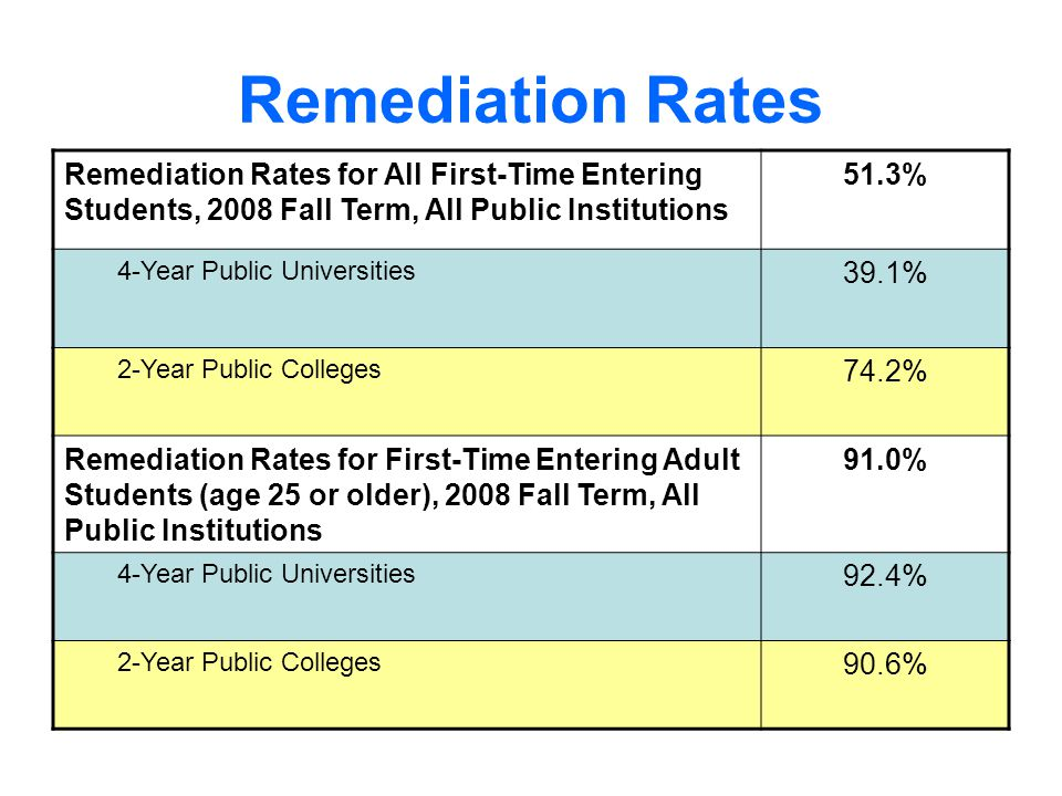 Remediation Rates Remediation Rates for All First-Time Entering Students, 2008 Fall Term, All Public Institutions 51.3% 4-Year Public Universities 39.1% 2-Year Public Colleges 74.2% Remediation Rates for First-Time Entering Adult Students (age 25 or older), 2008 Fall Term, All Public Institutions 91.0% 4-Year Public Universities 92.4% 2-Year Public Colleges 90.6%