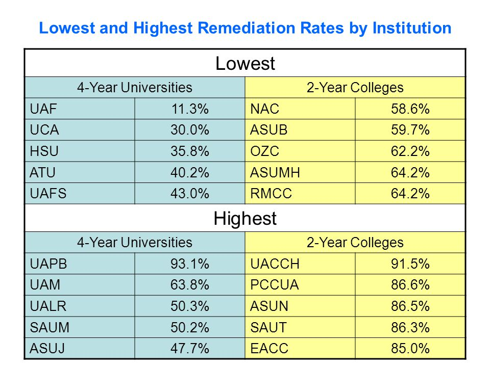 Lowest and Highest Remediation Rates by Institution Lowest 4-Year Universities2-Year Colleges UAF11.3%NAC58.6% UCA30.0%ASUB59.7% HSU35.8%OZC62.2% ATU40.2%ASUMH64.2% UAFS43.0%RMCC64.2% Highest 4-Year Universities2-Year Colleges UAPB93.1%UACCH91.5% UAM63.8%PCCUA86.6% UALR50.3%ASUN86.5% SAUM50.2%SAUT86.3% ASUJ47.7%EACC85.0%