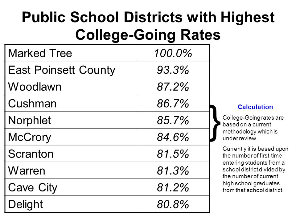 Public School Districts with Highest College-Going Rates Marked Tree100.0% East Poinsett County93.3% Woodlawn87.2% Cushman86.7% Norphlet85.7% McCrory84.6% Scranton81.5% Warren81.3% Cave City81.2% Delight80.8% } Calculation College-Going rates are based on a current methodology which is under review.
